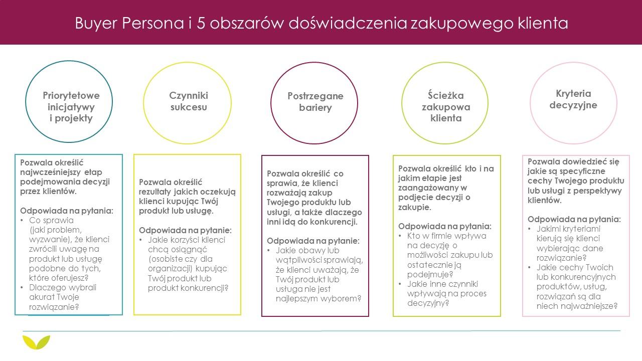 Grafika przedstawia 5 obszarów (5 Rings of Buying Insight według Adele Revella), które pokazują jak można wpływać na sposób podejmowania decyzji przy wykorzystaniu persony. Te 5 obszarów całościowo składa się na tzw. doświadczenie zakupowe klientów.