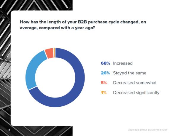 68% klientów B2B zauważyło, że proces zakupowy wydłużył się w porównaniu z 2019 rokiem