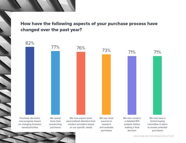 82% respondentów stwierdziło, że ich decyzje zakupowe bazują na zmieniających się potrzebach i priorytetach biznesowych