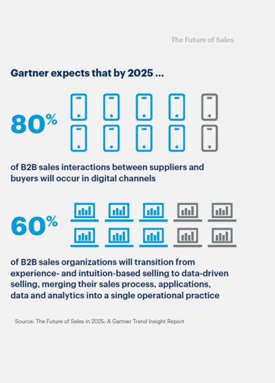 Do 2025 roku 80% interakcji sprzedażowych między dostawcami, a klientami będzie odbywało się za pomocą kanałów cyfrowych