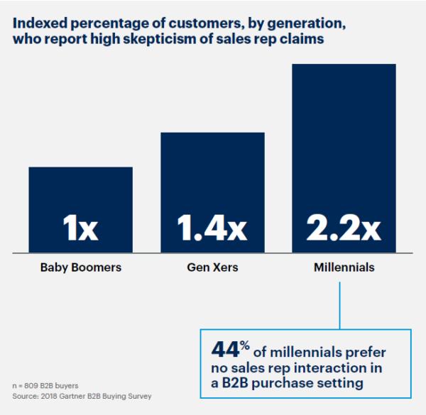 Ponadto 33% klientów B2B oczekuje sprzedaży bez sprzedawcy (w przypadku pokolenia millenialsów, którzy obecnie są też decydentami, preferencje te wynoszą 44%)