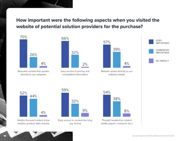 70% klientów B2B uważa, że odpowiednie treści, które odnoszą się bezpośrednio do potrzeb ich firmy, są ważne w procesie wyboru oferty od dostawcy