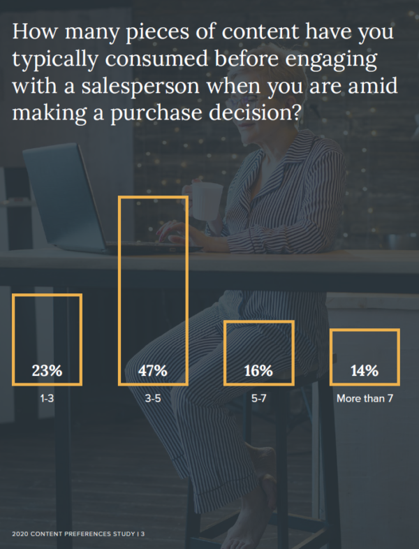 """47% klientów B2B """"konsumuje"""" od 3 do 5 różnych treści, zanim nawiąże kontakt z przedstawicielem handlowym"""